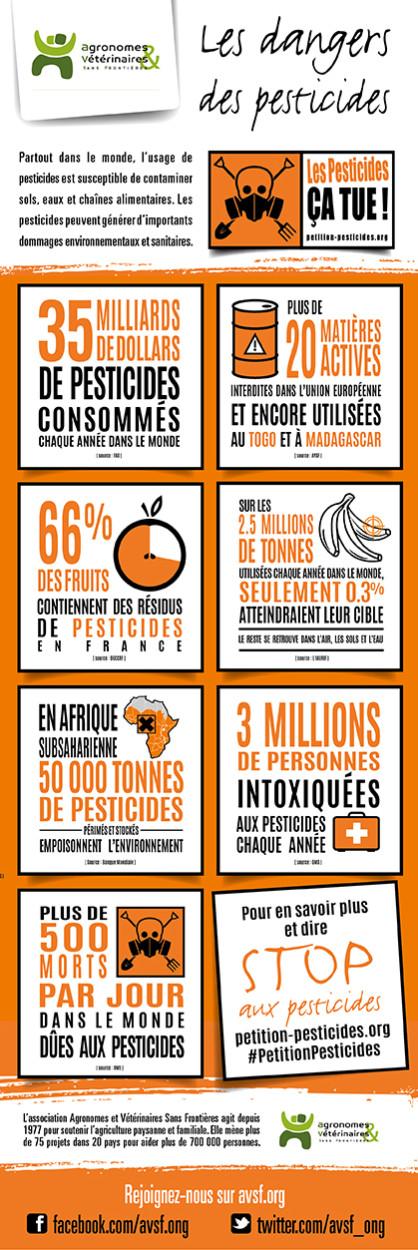 http://stop-pesticide.org/app/uploads/2015/04/INFOGRAPHIE-BAT-418x1250.jpg